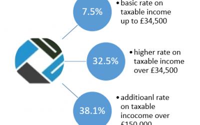Attilioaccounting.com per scoprire come sia più vantaggiosa la tassazione nel Regno Unito